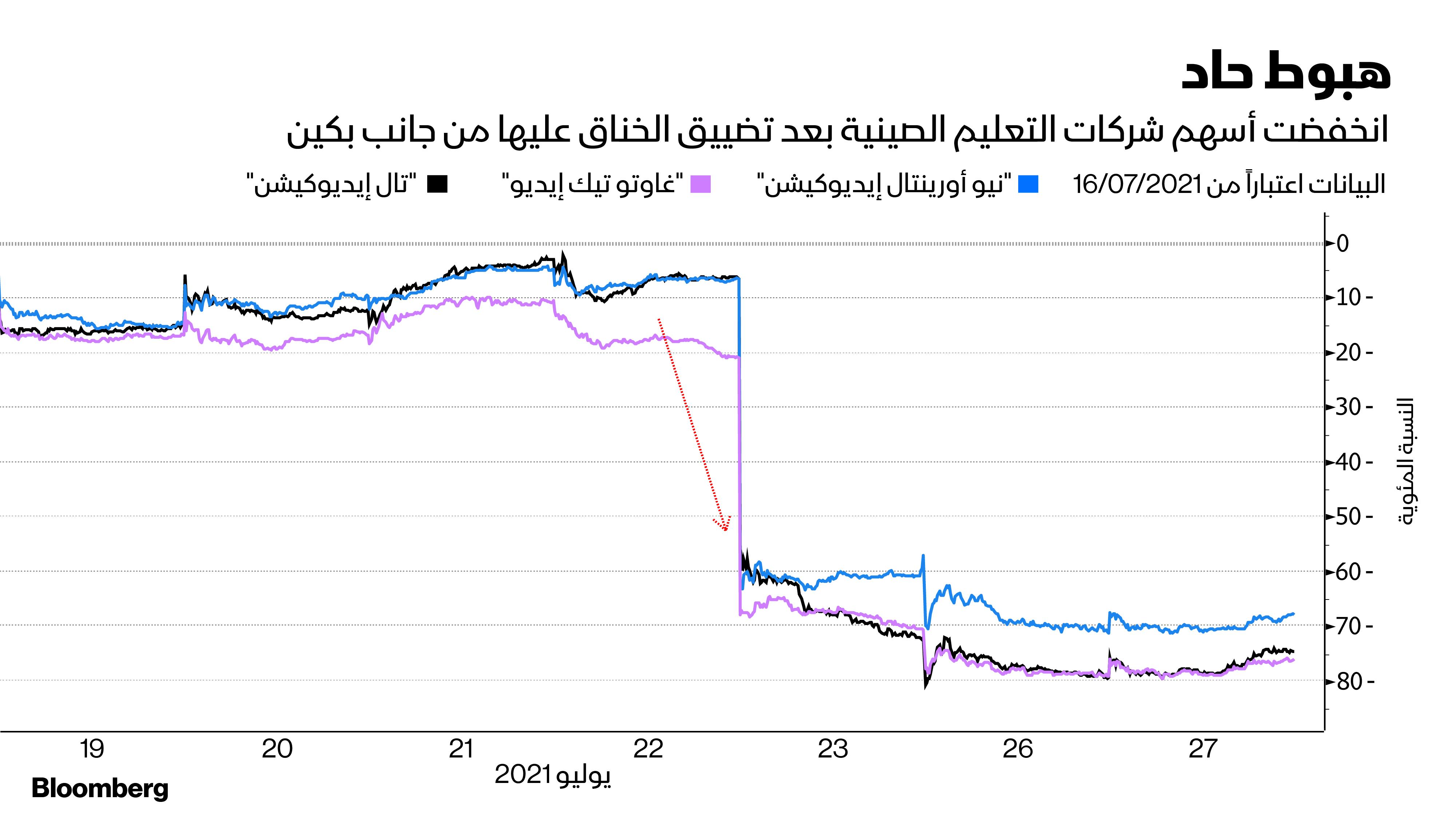 انخفاض الأسهم
