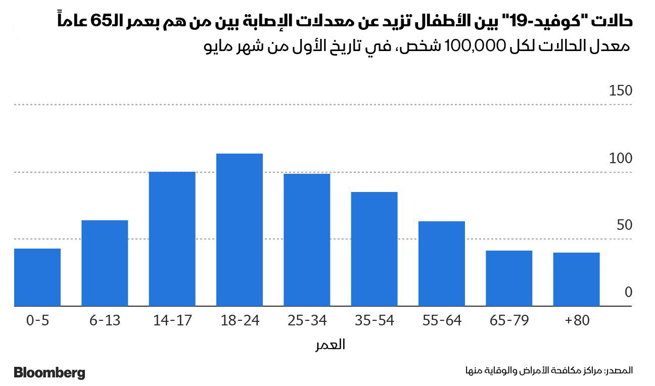 معدل الإصابة بفيروس كورونا بين صغار السن، تزيد عن معدلات الإصابة بين فئة الـ65 عاماً