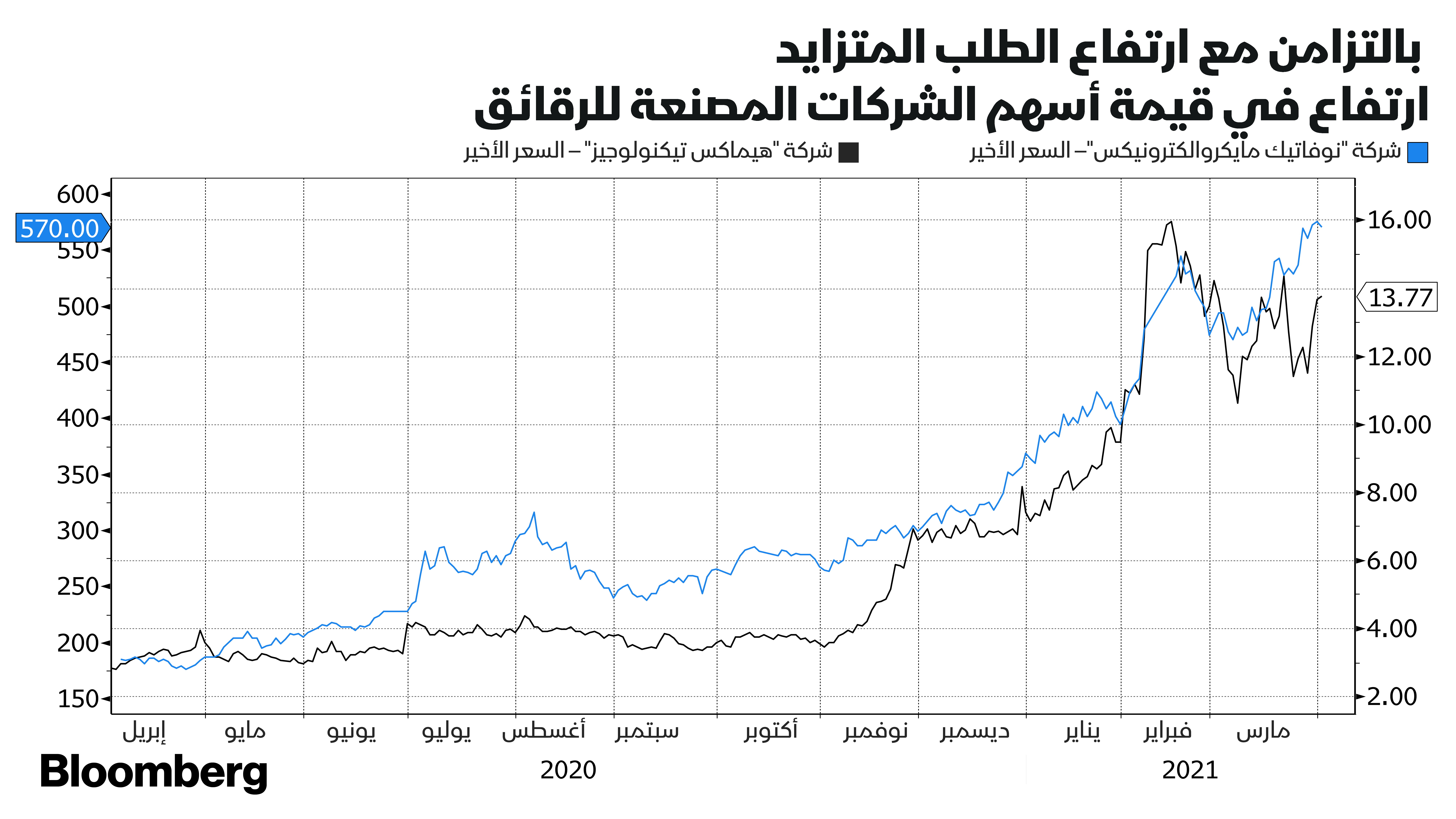 ارتفاع الطلب على الرقائق الإلكترونية، يقفز بأسعار أسهم الشركات المصنعة لها.