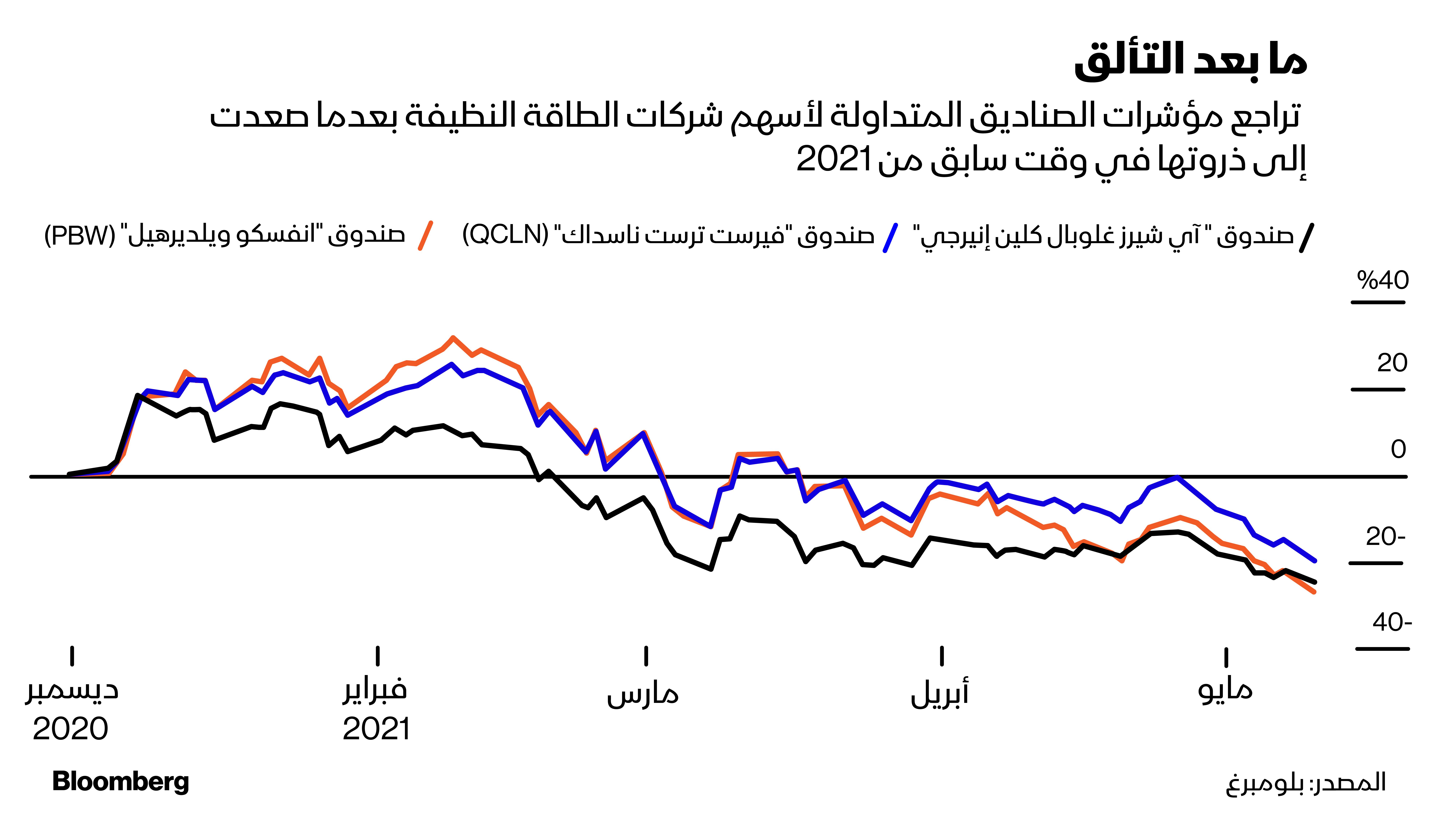 صناديق المؤشرات المتداولة لشركات الطاقة النظيفة تشهد تراجعاً بعد نمو قياسي في 2020