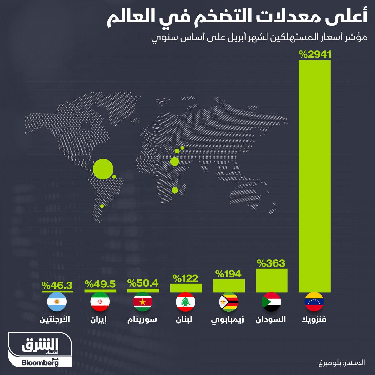 السودان ولبنان بين أعلى معدلات التضخم في العالم