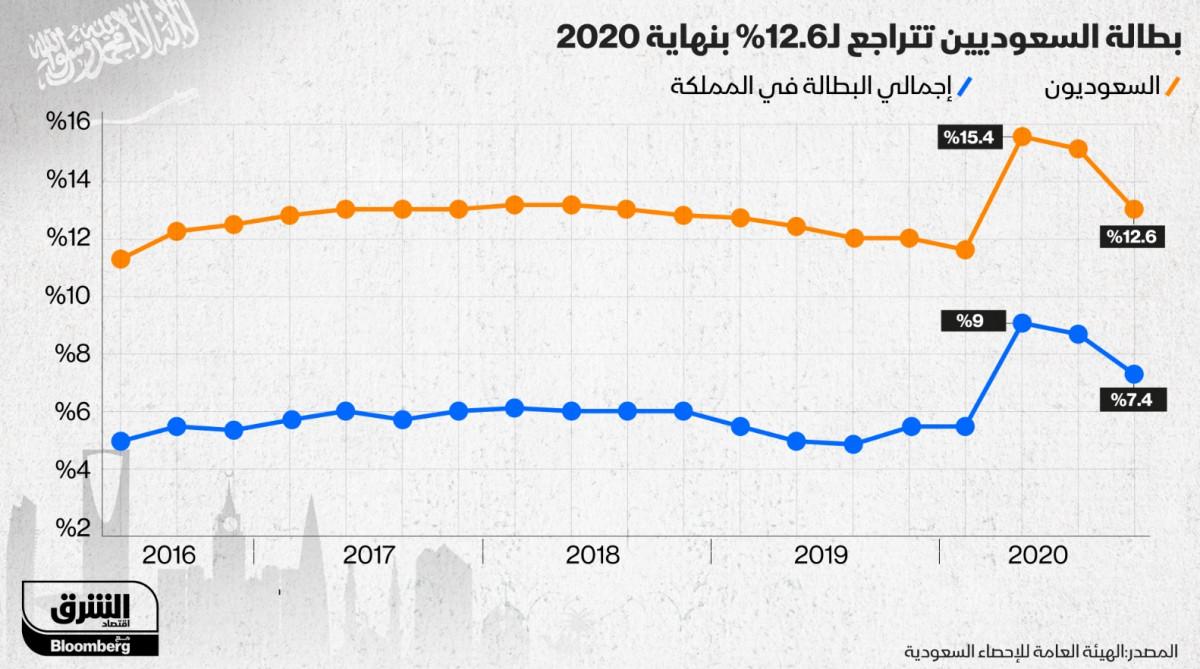 تطور معدلات البطالة في السعودية خلال عام 2020