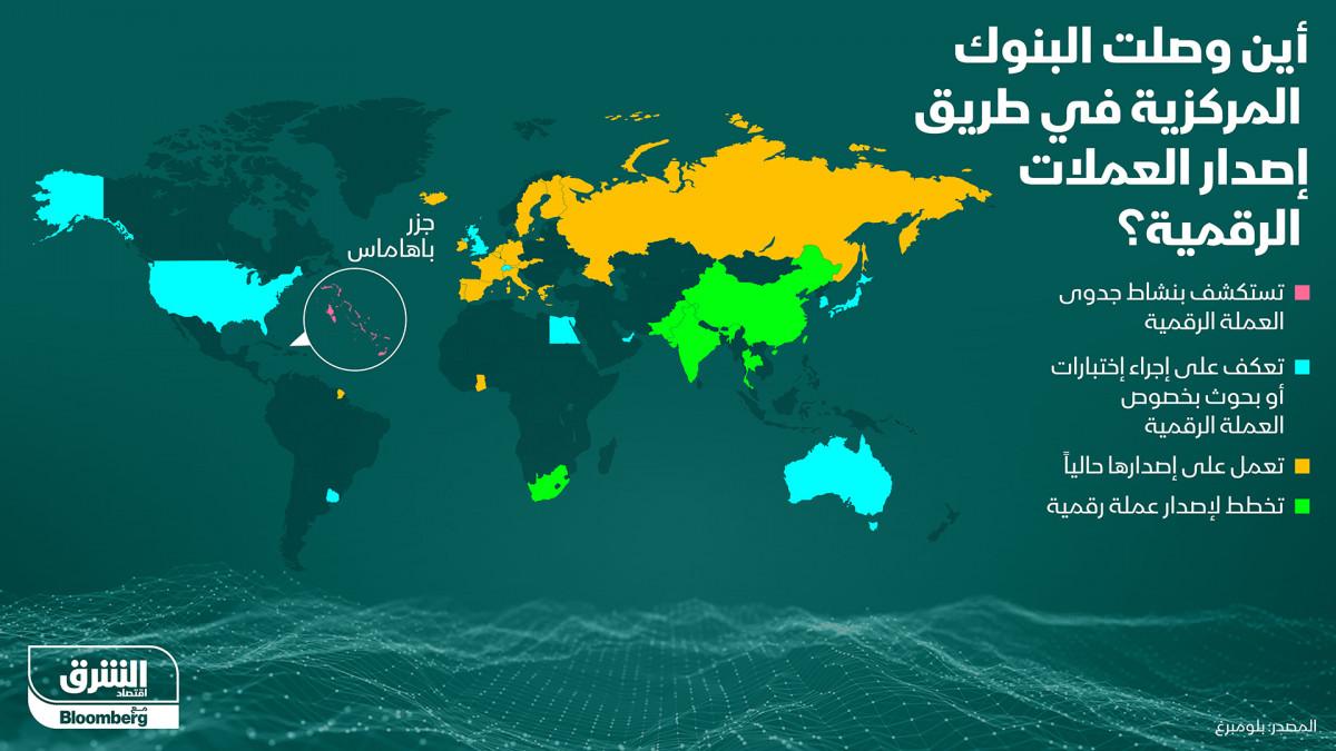 خطوات البنوك المركزية العالمية في إصدار عملات رقمية