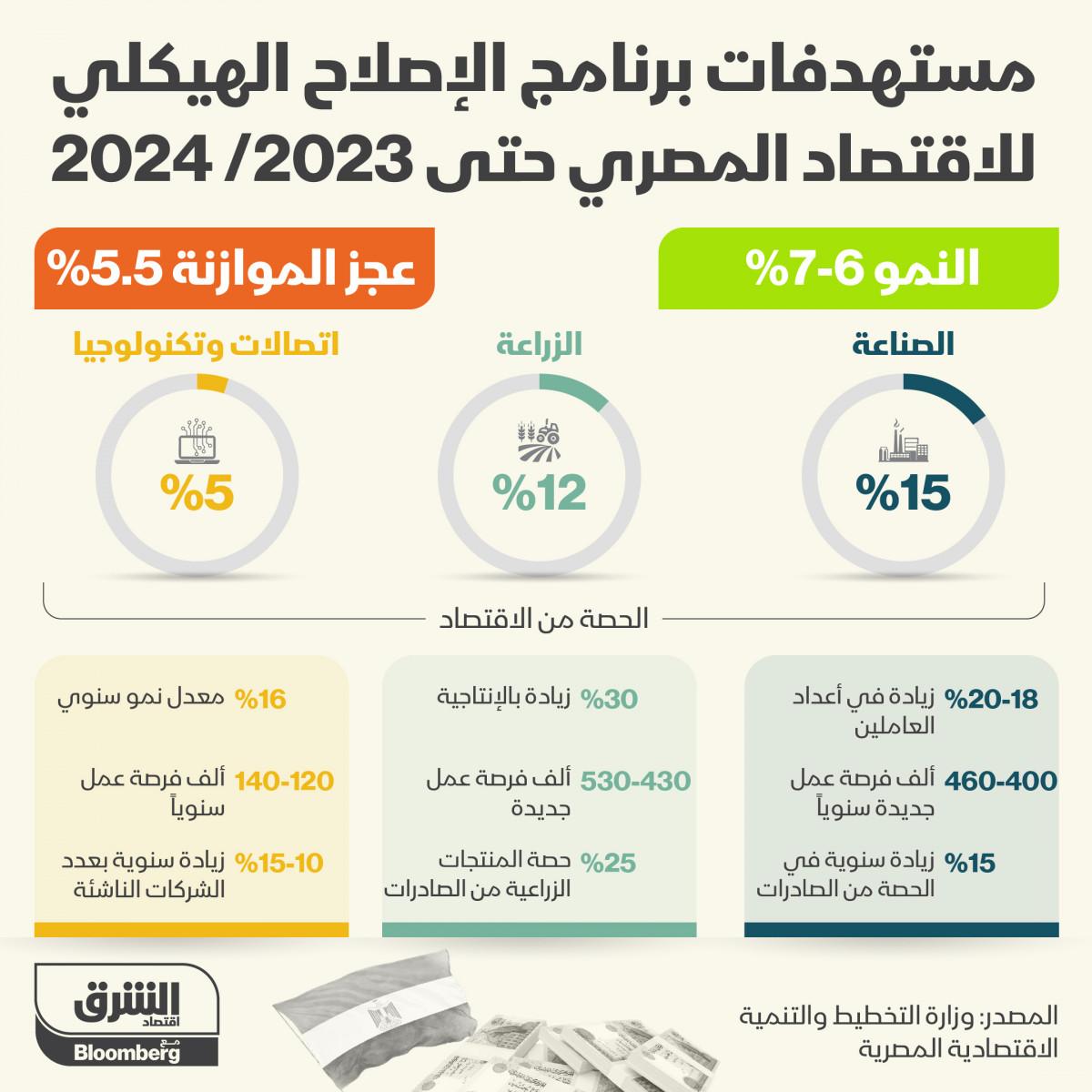 برنامج الإصلاح الهيكلي لاقتصاد مصر