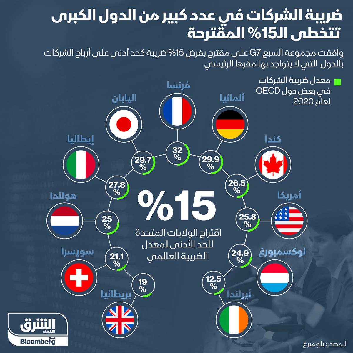 ضرائب الشركات في الدول الكبرى