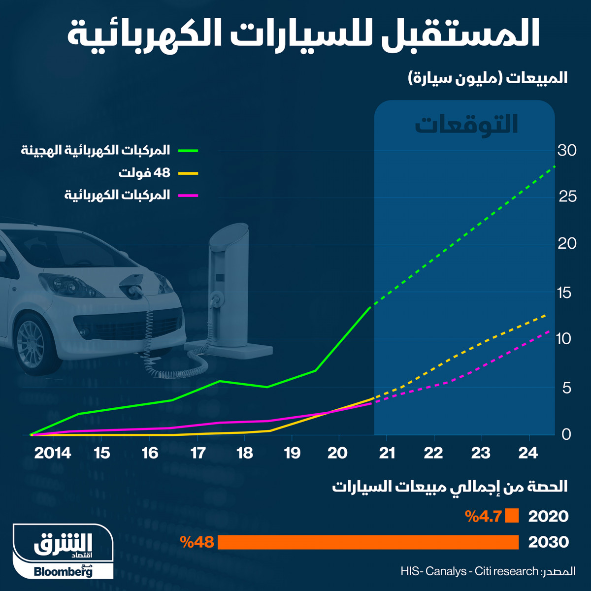 المستقبل للسيارات الكهربائية