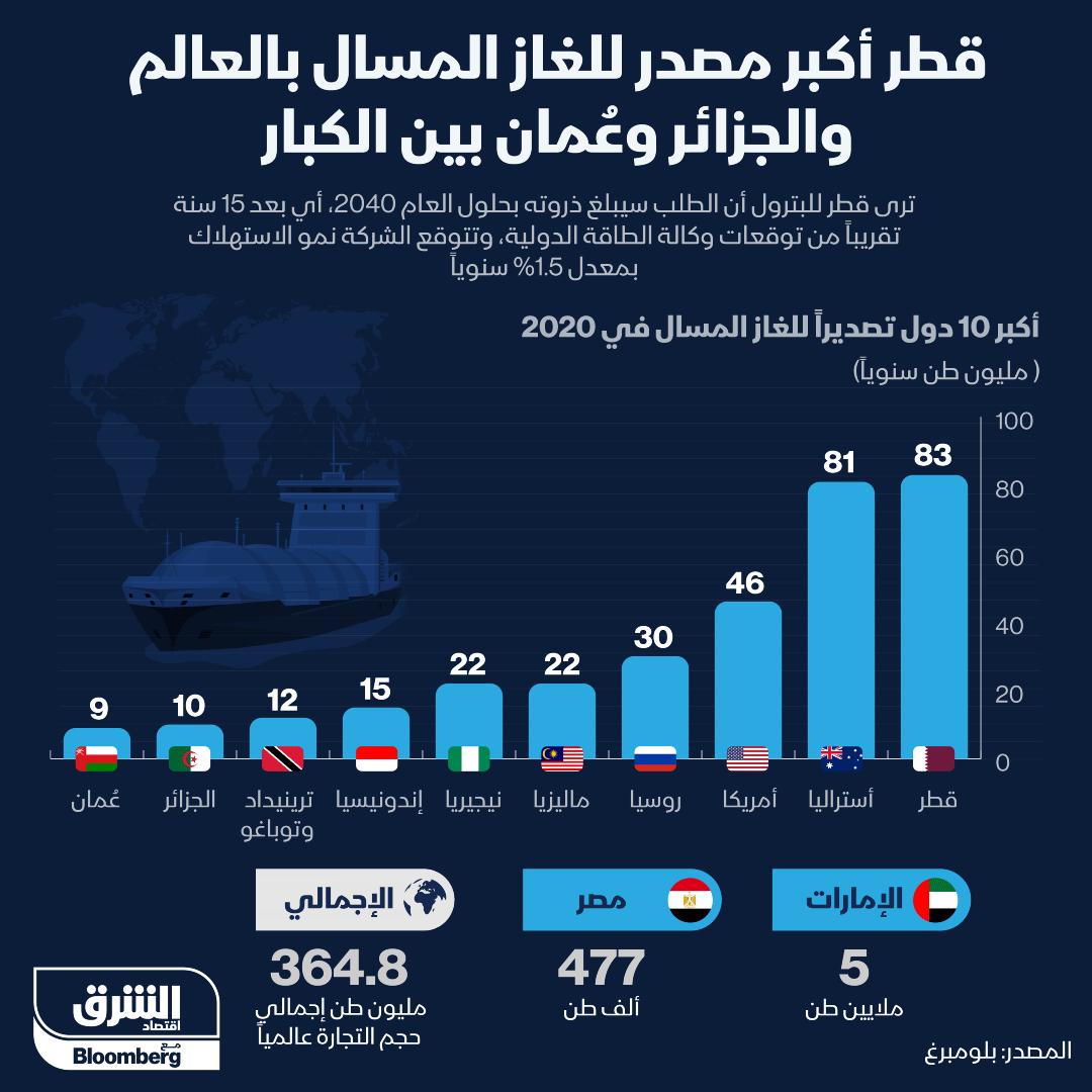 قطر أكبر مصدر للغاز المسال في العالم