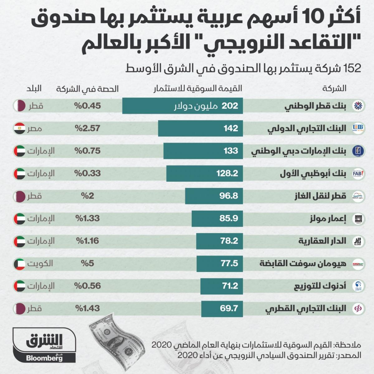 أكبر 10 أسهم عربية يستثمر فيها الصندوق السيادي النرويجي